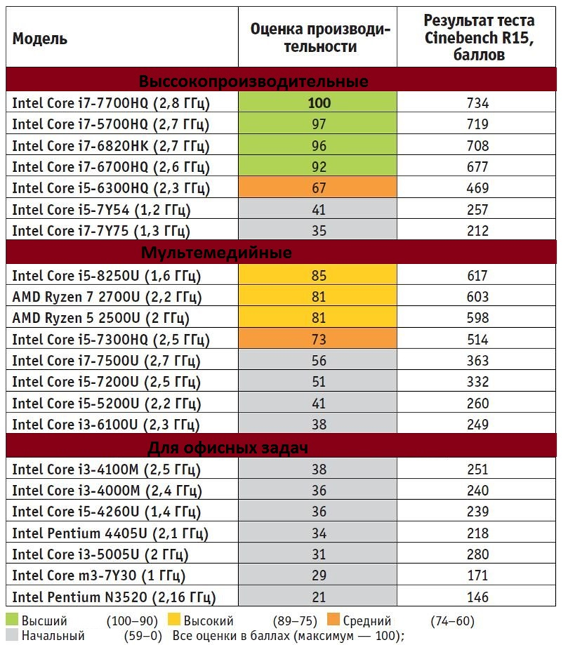 Как выбрать ноутбук характеристик процессора.