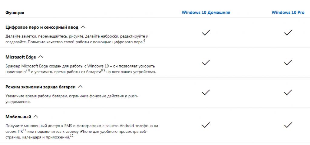 Какой Windows 10 лучше. Сравнительная таблица 1.