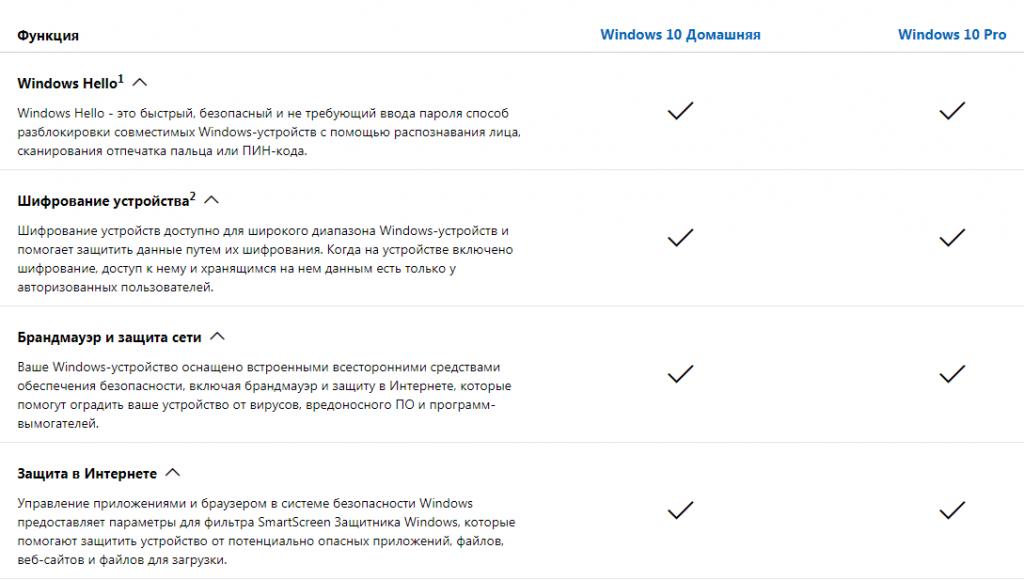 Какой Windows 10 лучше. Сравнительная таблица 2.